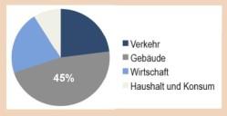 Berlin: Handlungsfeld Gebäude und Stadtentwicklung, CO2-Emissionen